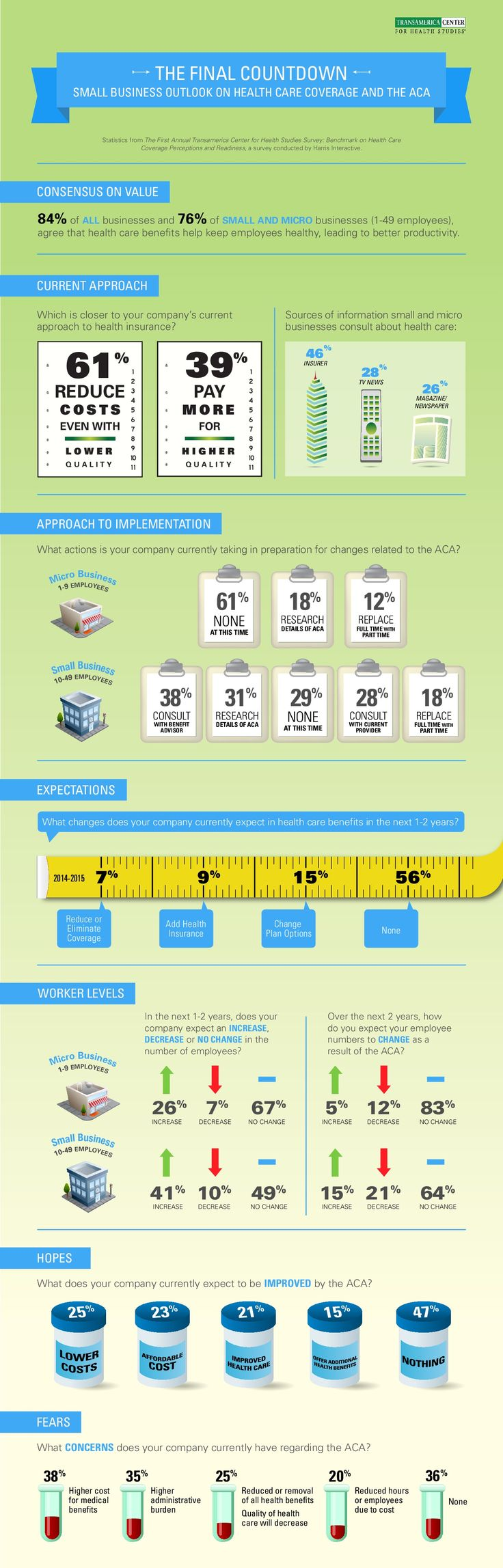 The Final Countdown Small business Outlook On Health Care Coverage And The ACA  #Infographic #SmallBusiness #HealthCare