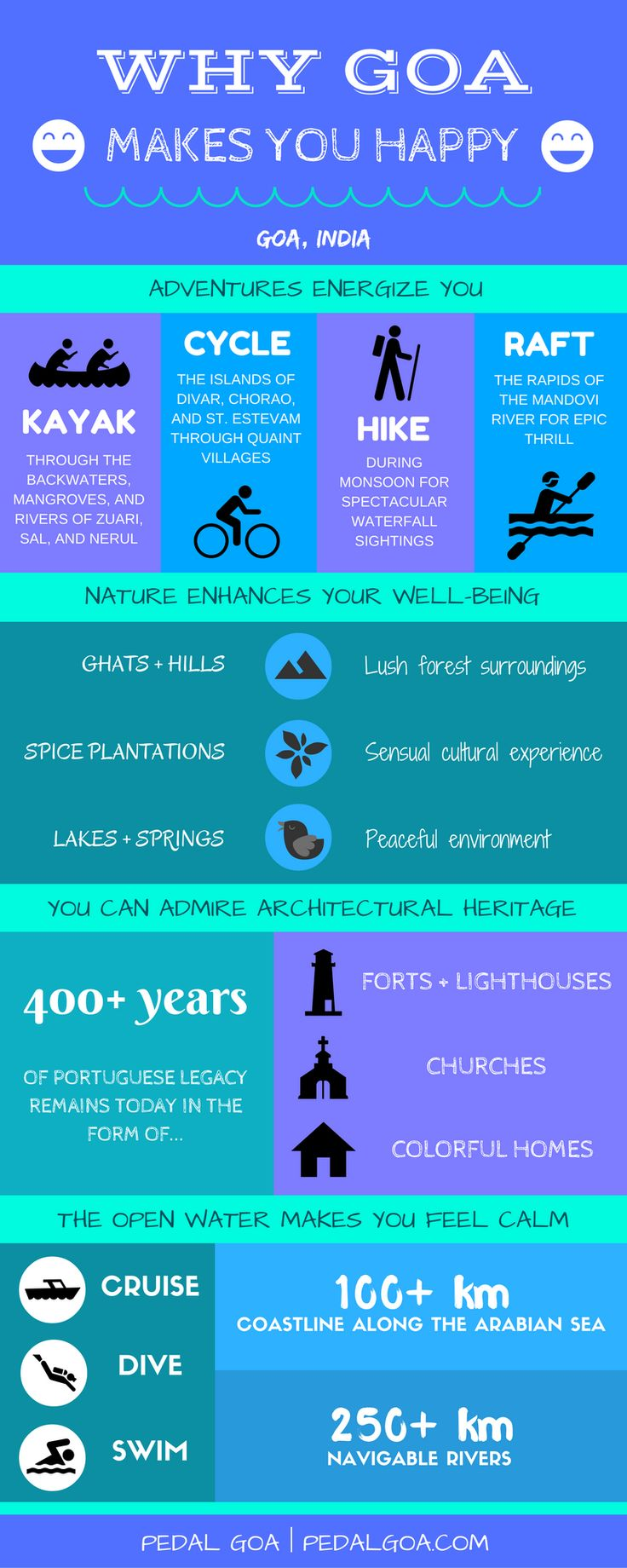 Why Goa makes you happy :) - Open water with cruising, scuba diving, swimming. Adventure sports with kayaking, cycling, hiking, white water rafting. Nature with ghats and hills, spice plantations, lakes and springs. Portuguese legacy through architectural heritage with forts, lighthouses, churches, houses. Goa, India. Infographic | Pedal Goa.