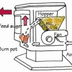 Pellet Stove Parts Diagram. How to clean and maintain.