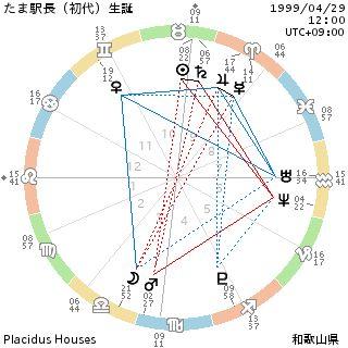 たま駅長のホロスコープ|河童式サビアン占星術