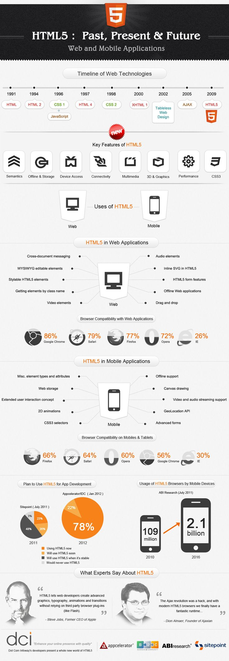 Html5 past, present, future infographic.