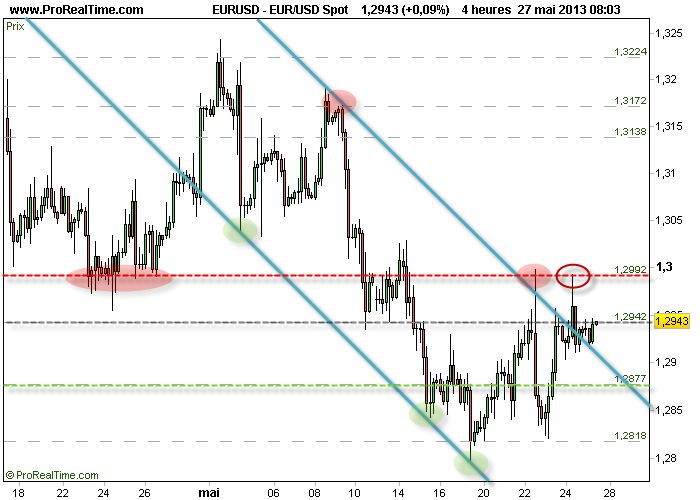 EURO DOLLAR : 1.2950, le cours de l'incertitude