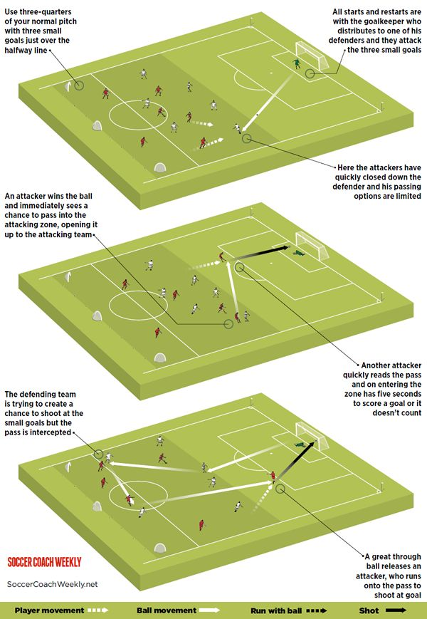Make well timed runs like Luis Suarez with this soccer drill (image)