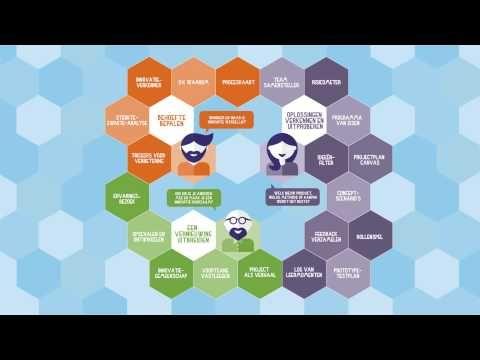 De innovatieversneller van Kennisnet is een toolkit die scholen en leraren met twintig technieken helpt om een antwoord te geven op vragen bij vernieuwing en...