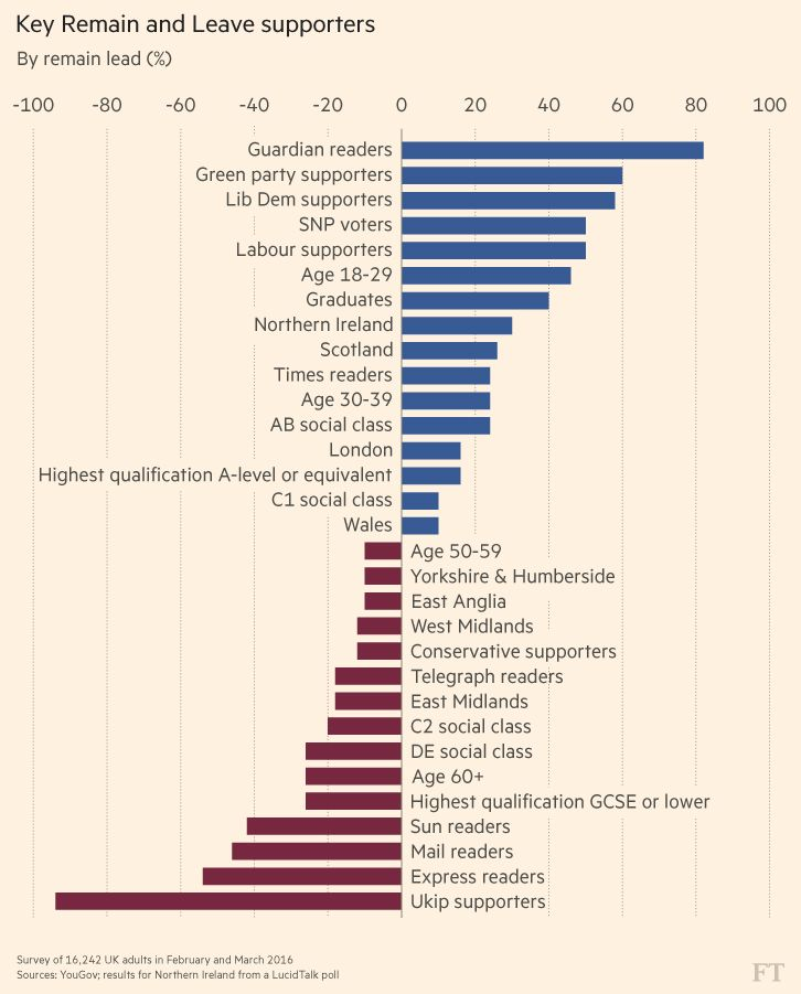 Polls show an electorate divided by region, social class and party affiliation. Older people are typically more likely to back Brexit, while better off people favour staying in the EU. London is a bastion of the Remain camp, the East Midlands favours leaving, while areas such as North-west England are much more evenly poised.