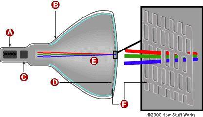 colour television diagram - Google Search