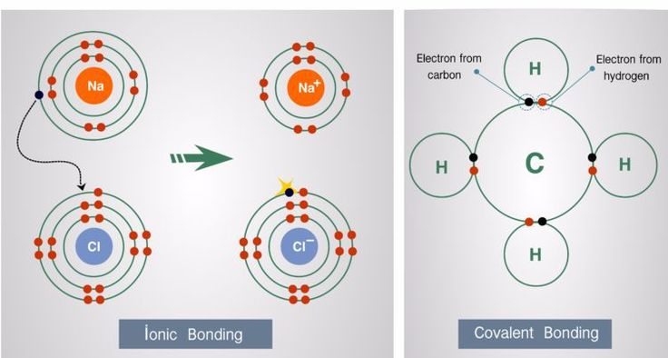 Fundamentals of chemical bonding, what happens to electrons during bond formation.  Electron transfer or electron sharing.  Formation of ions.  This is an introduction to bonding for beginners.    GCSE science, AP chemistry, high school chemistry, AP chemistry. #LearnChemistry #GCSE #GCSEChemistry #ChemicalBonding #GrowYourGrades #Revision