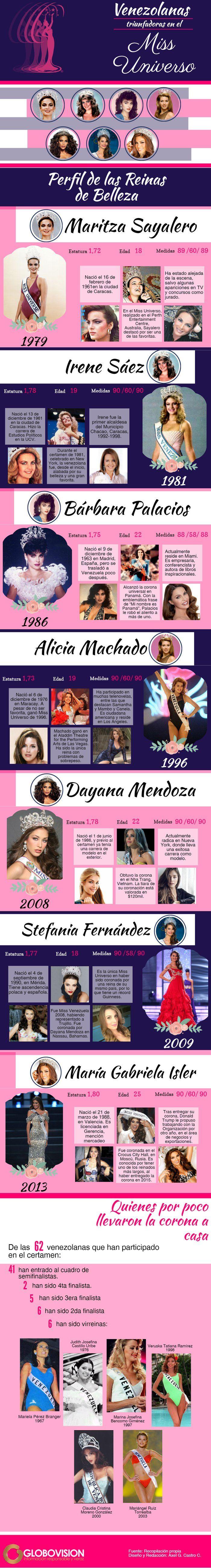 Las bellezas venezolanas que hicieron historia en el Miss Universo