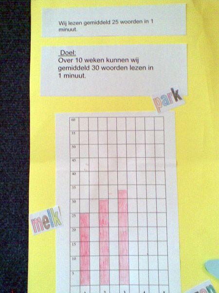 Continu verbeteren | Doelen voor groep en leerling | Klasse.pro