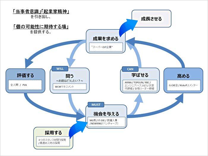 図表:「当事者意識」「起業家精神」を引き出し、「個の可能性に期待する場」を提供する