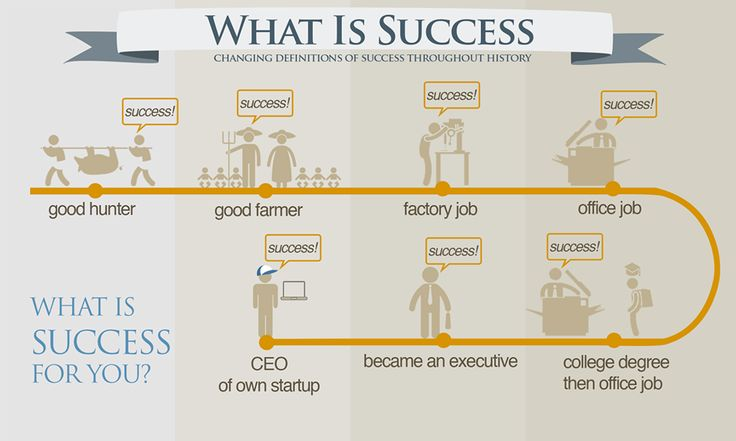 What #success means to you? #ibsar