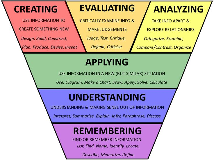 General- This chart will be helpful in creating assignments at varying levels of rigor depending on the point in the year and where my students are working currently