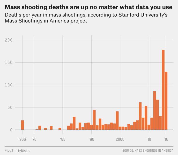 Best Gun Violence Data Visualization Images On