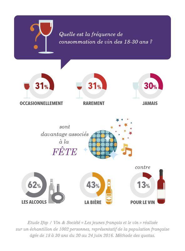 La génération Y et le vin - Etude Ifop / Vin & Société