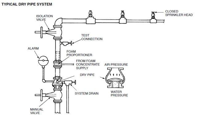 Best 25+ Sprinkler system design ideas on Pinterest