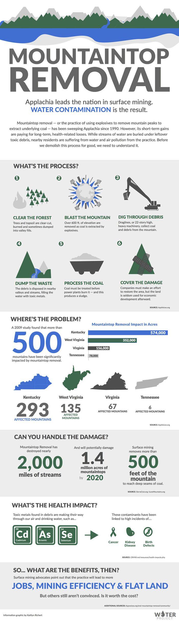 17 migliori immagini su Infographics Creator su Pinterest ...