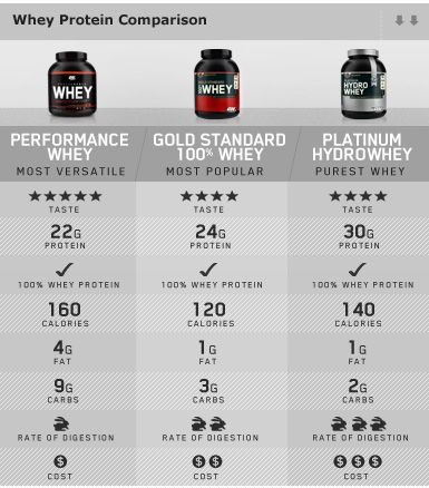 Image posted is not in support a specific brand, just a generalized comparison....So basically whey protein  comes in 3 forms:  1. Concentrate - Contains fat, cholesterol and carbohydrate (lactose). The compounds are more bioactive.  2. Isolate - Whey that has been processed to remove fat and lactose, and is less bioactive. Typically has a higher protein content by weight compared to concentrate.  3. Hydrosylates - Pre-digested/partially hydrolysed whey protein which is very easily absorbed.