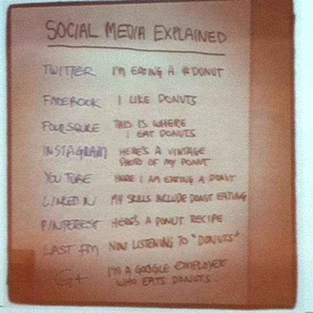 SocialSocial Media Explain, Everyone Social, Engagement Social, Social Mikypaglia, Products