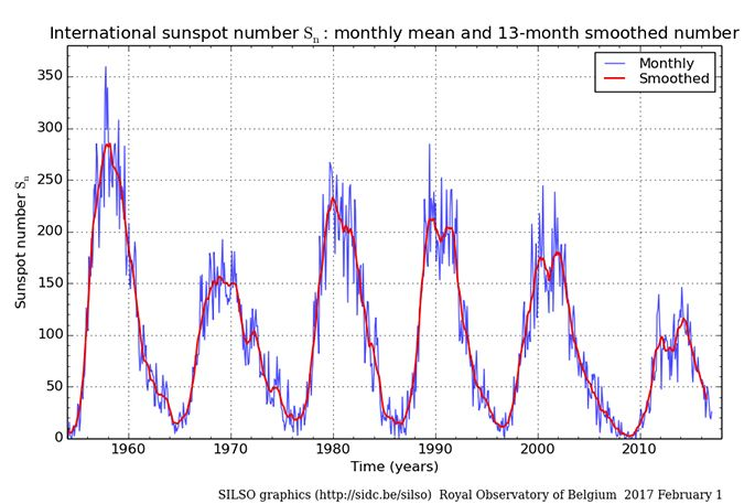 SunLive - Sunspots and the Solar climate - The Bay's News First