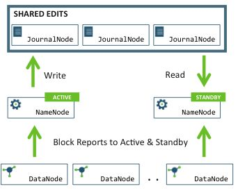 1.Architecture-Hortonworks Data Platform