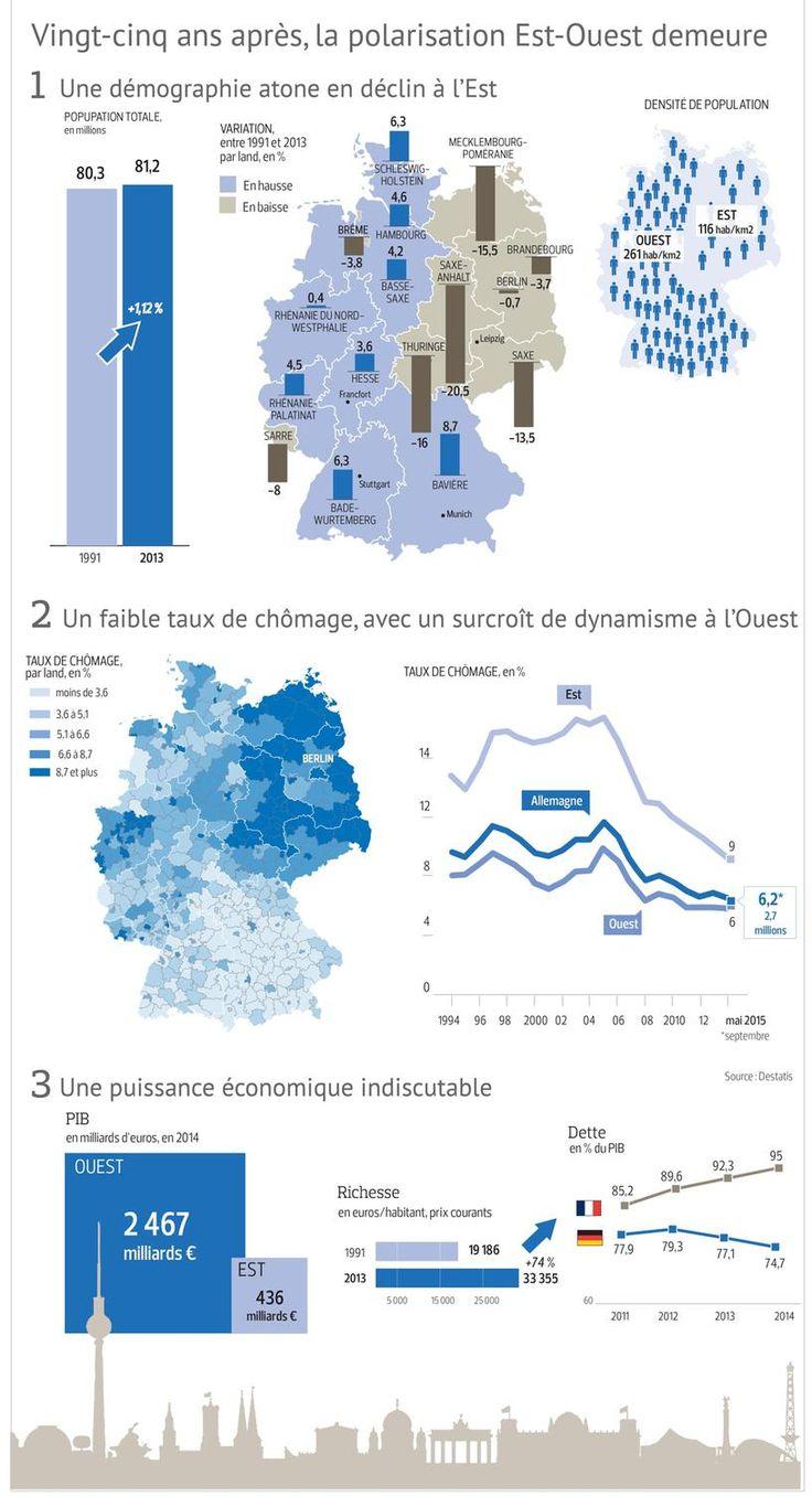 Comment l'Allemagne a changé depuis la réunification