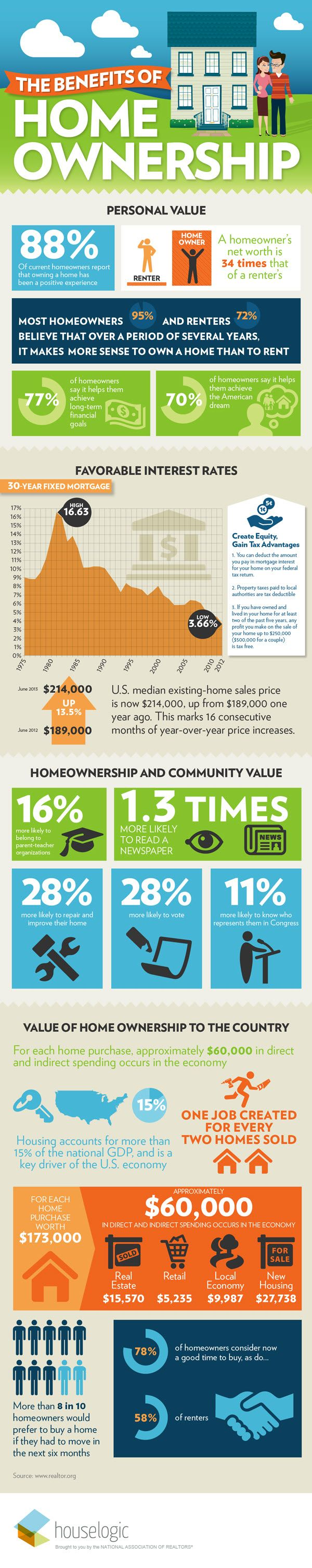 Why Owning A Home Pays Off In The Long Term.  -HouseLogic #HomeOwnership #HomerBuyerTips