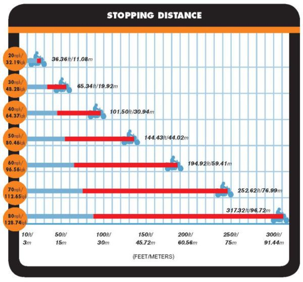 Understand Stopping Distance