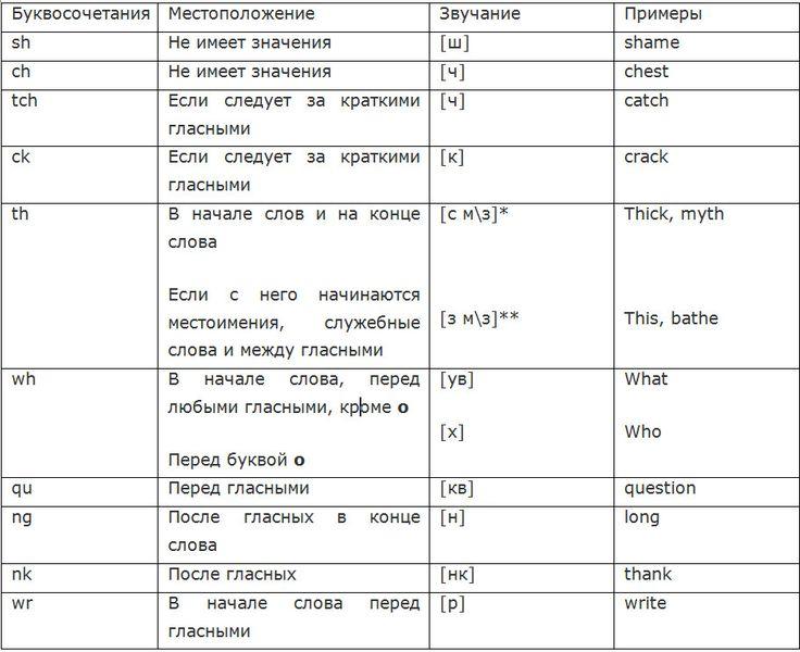 Таблица чтения сочетаний согласных букв
