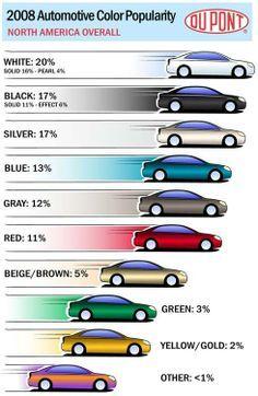 Most Popular Car Colors #AutoMasters #cars