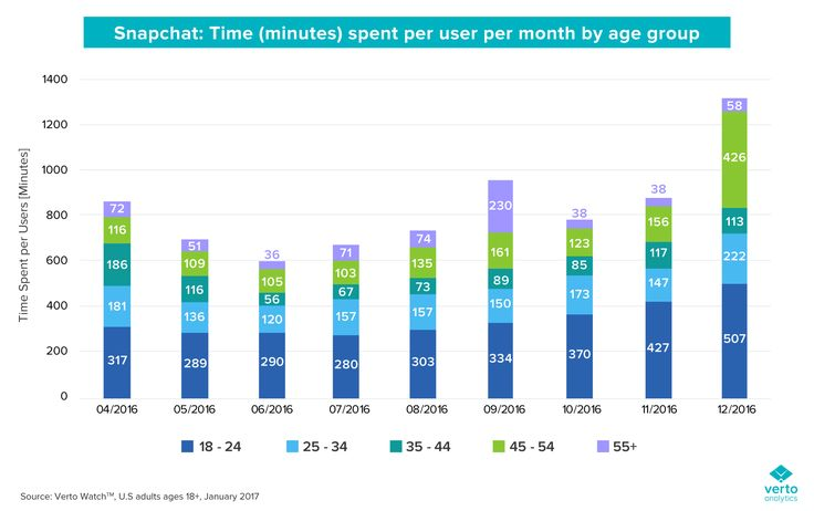 Time spent per Snapchat user monthly by age group.