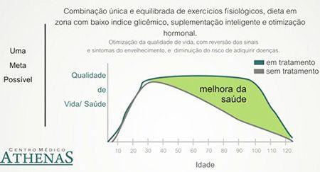 Deficiência hormonal e piora do envelhecimento
