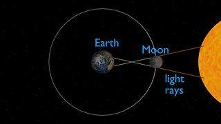 Auringonpimennys, Pimennys, Earth, Kuu