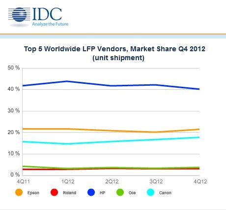 Stampanti per grandi formati, la Top 5 del mercato mondiale #printer #lfp #stampanti #hp #canon #epson #oce #roland
