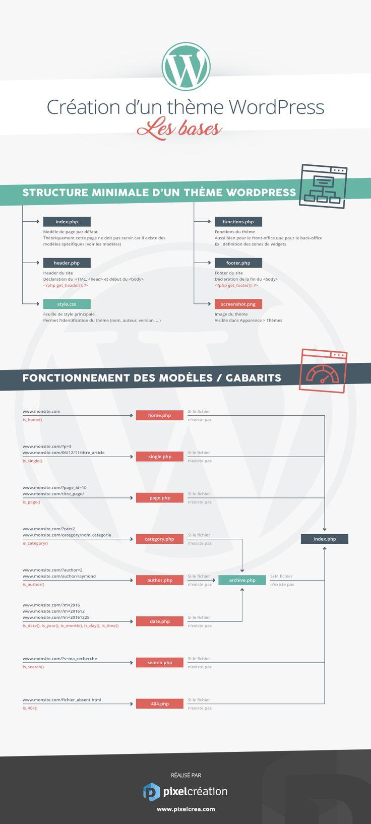 Infographie : création d'un thème Wordpress