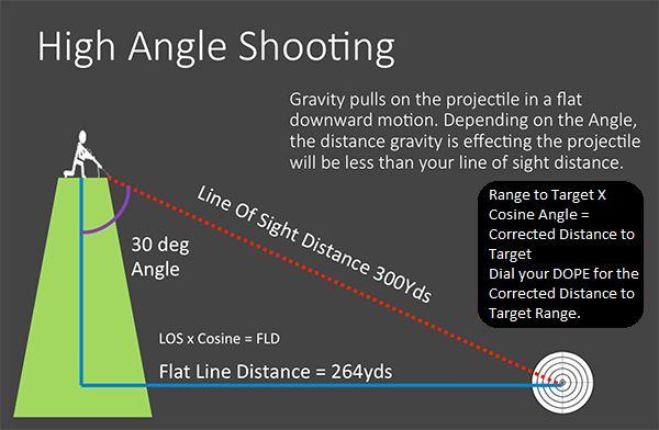 Sniper's Hide Marksmanship - Shooting Reference Material - Sniper's Hide Forums