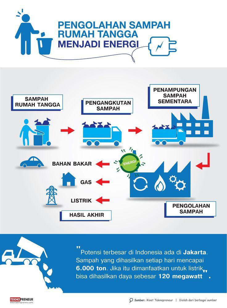pengolahan-sampah-menjadi-energi.jpg (2480×3354)