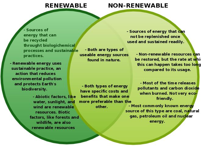 Renewable And Non Renewable Sources Of Energy Group 12