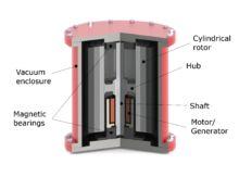 Energy storage - Wikipedia, the free encyclopedia                                                                                                                                                                                 Más