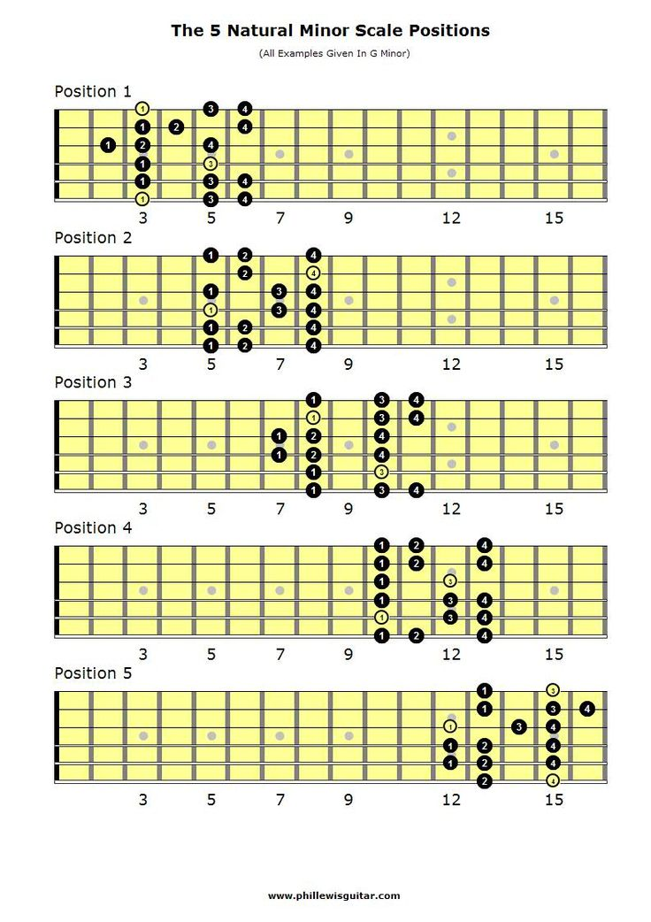 guitar scales chart      Lead    Guitar Scales Chart Got a few