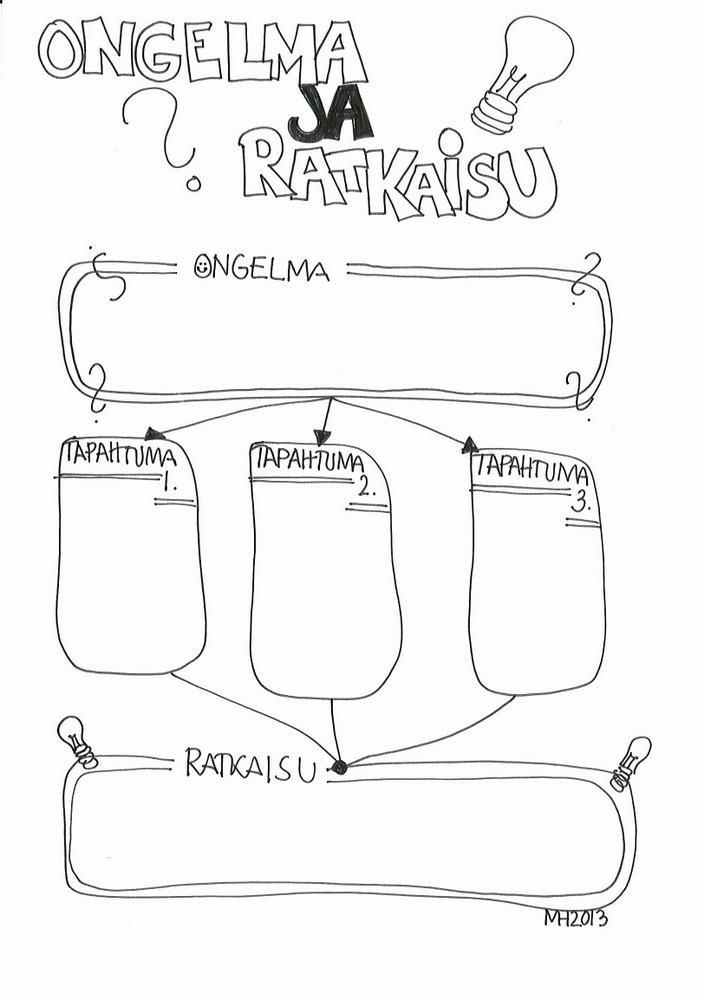 Ongelma ja ratkaisu: problem and solution chart in Finnish.