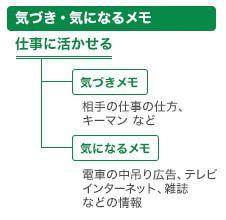 「気づき」「気になる」メモで、手帳は十分に活用できる 「3日坊主」でもOK!ぐうたら手帳術【4】:PRESIDENT Online - プレジデント