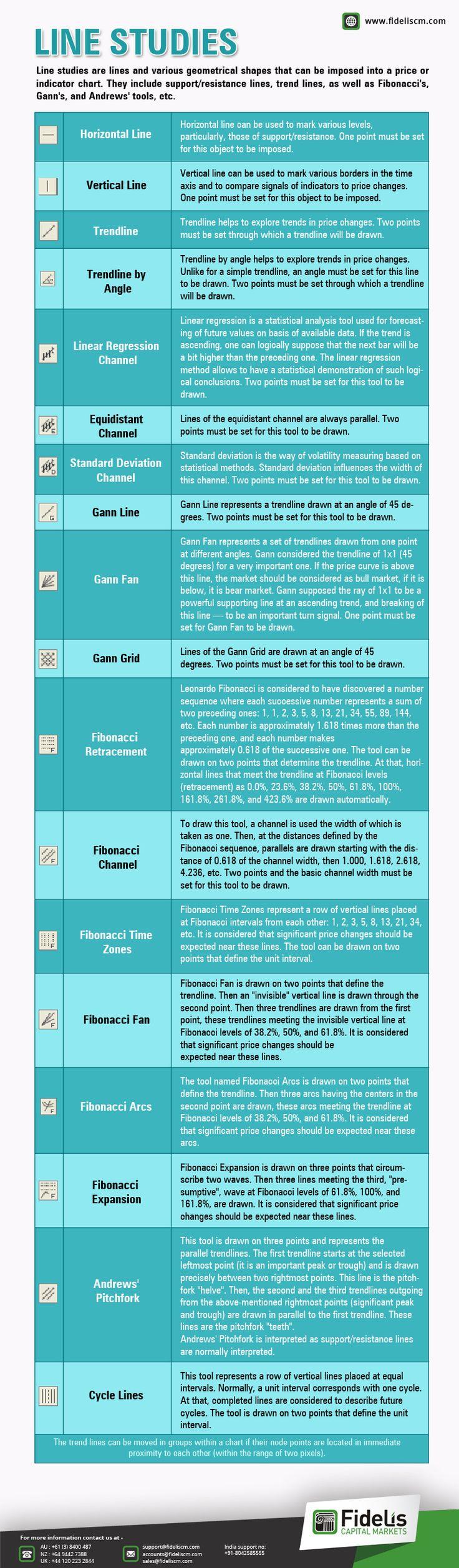 Metatrader 4 Gannline Forex Lernen