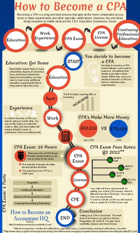 How to Become a CPA Infographnic | CPA Zone www.cpazone.com