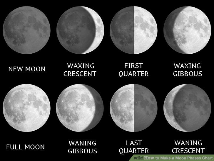 phases of the moon and what they mean