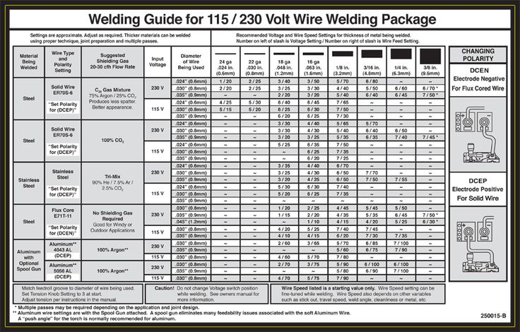 Weld Set-up and Parts Information Chart