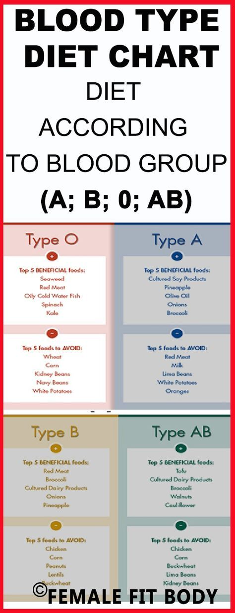 Which Blood Type Are You ? You Can Find HERE Diets According A, B,