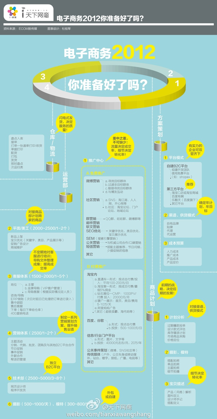 Chinese E-commerce in 2012, are you ready to make your mark in China?