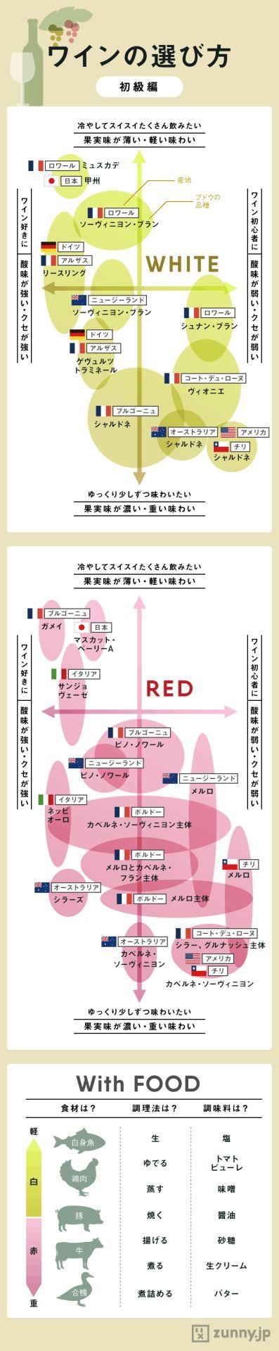 #図解 #ワイン #お役立ち (Via: 飲みやすいのは? デート仕様・ワインの選び方目安 ) こういう図解は解りやすくてよいですね。