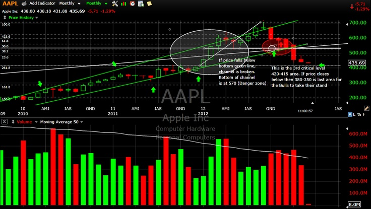 Updated $AAPL chart 3-1-13 As expected new lows in this. Target remains 415-420. Other scenarios may play out as well. i.e. break below 415 to 380 or CEO announces plan with the 137B in cash they have.