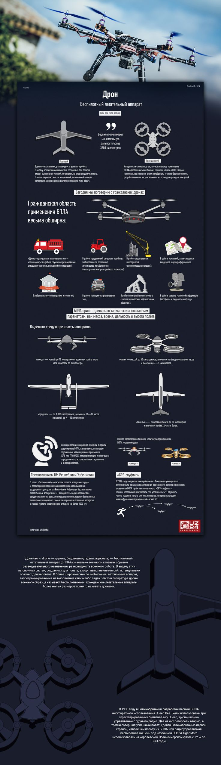 Drone infographic